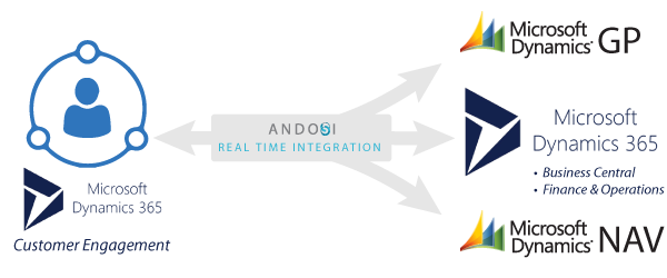 andosi d365 crm erp integration 2018 05 30
